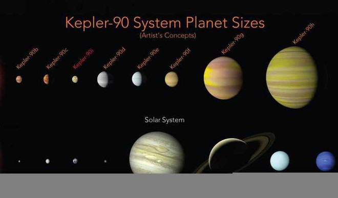 AI Finds Solar System With 8 planets Like Ours