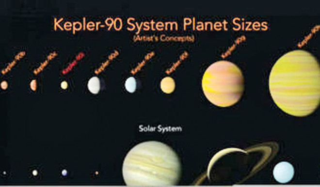 AI Finds Solar System With 8 Planets