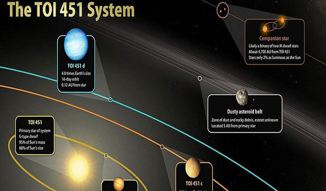 Astronomers Discover 3 Planets